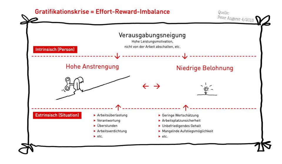 Diagramm Gratifikationskrise